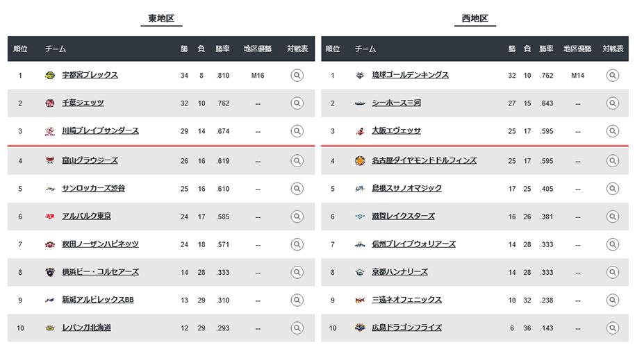 【大阪エヴェッサ】日本テレビ「Going! Sports&News」スラムダンクコンテスト対決